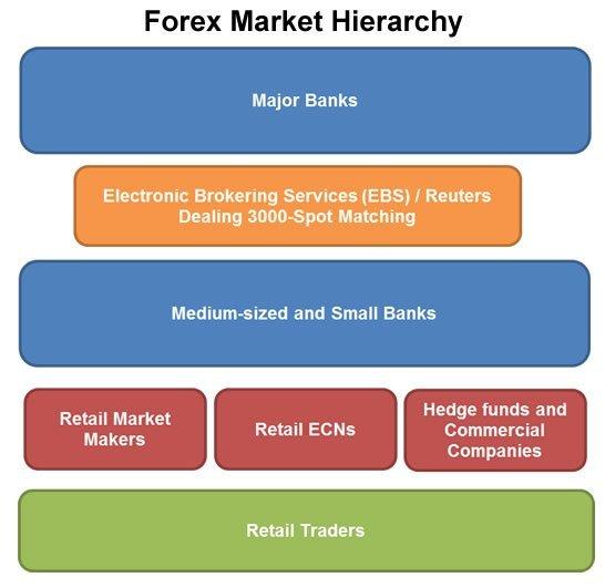 participantes del mercado forex