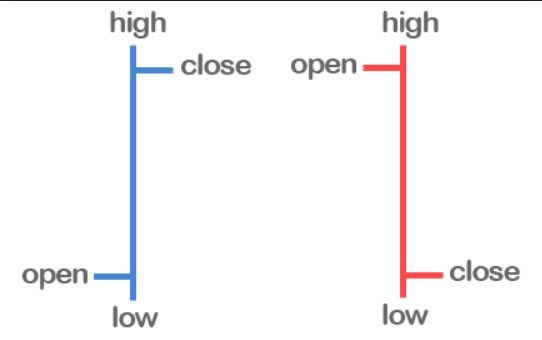Grafico candele forex