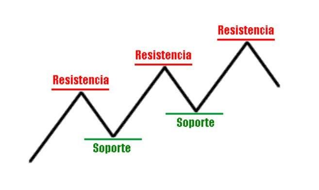 soporte y resistencia