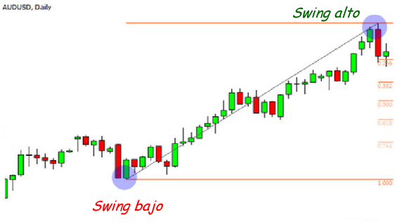 swing high-low