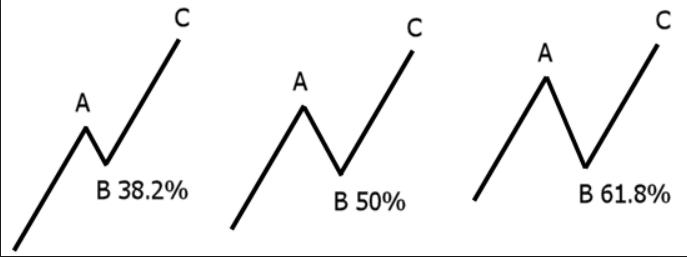 Fibonacci niveles mas importantes