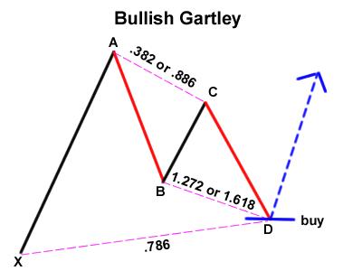 Gartley-alcista