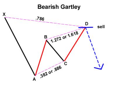 Gartley-bajista