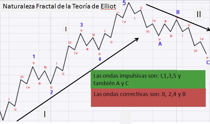 Naturaleza fractal Elliott