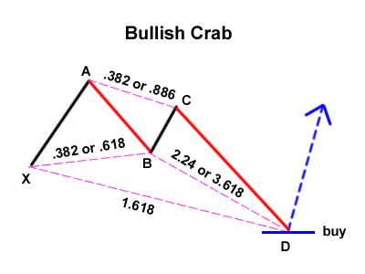 cangrejo-alcista