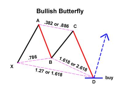 mariposa-alcista