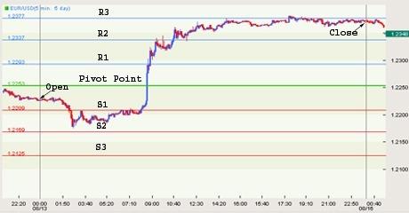 pivot-point-chart1